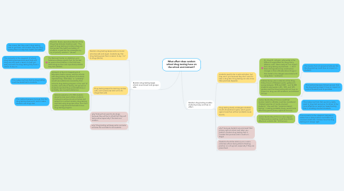 Mind Map: What affect does random school drug testing have on the school environment?
