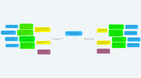 Mind Map: What is the severity of high school bullying?