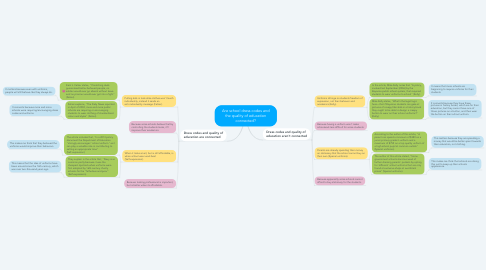 Mind Map: Are school dress codes and the quality of education connected?