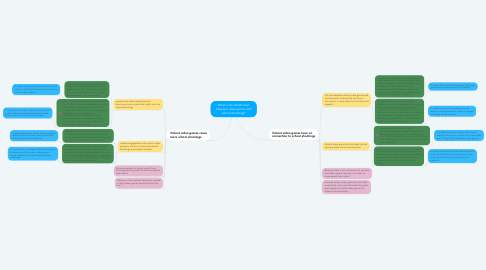 Mind Map: What is the relationship between video games and school shootings?
