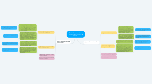 Mind Map: What is the connection between gun laws and school?