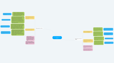 Mind Map: Does bullying lead to suicide?