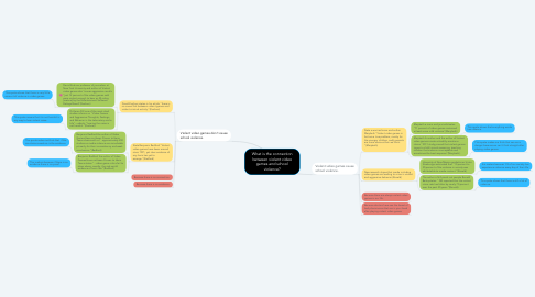 Mind Map: What is the connection between violent video games and school violence?