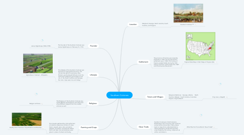Mind Map: Southern Coloines