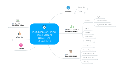 Mind Map: The Science of Timing:  Three Lessons Daniel Pink 26 Jan 2018