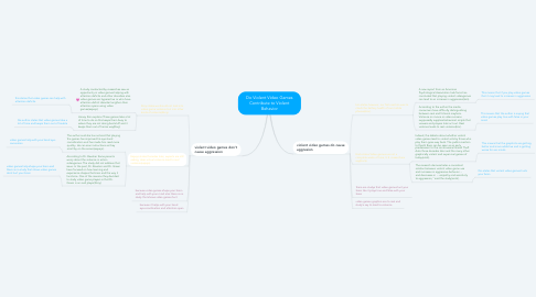 Mind Map: Do Violent Video Games Contribute to Violent Behavior