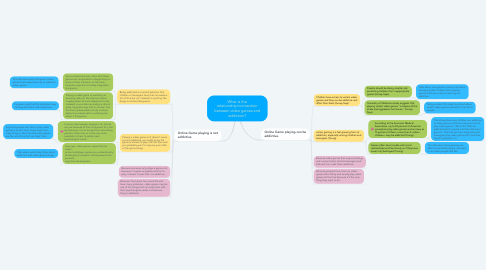 Mind Map: What is the relationship/connection between video games and addiction?