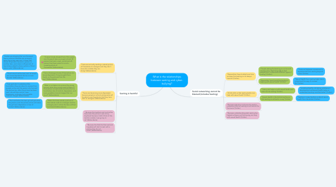 Mind Map: What is the relationships between sexting and cyber- bullying?