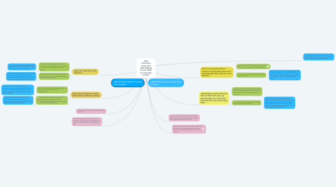 Mind Map: what connection shows that cyberbullying is more likely to cause teen suicide?