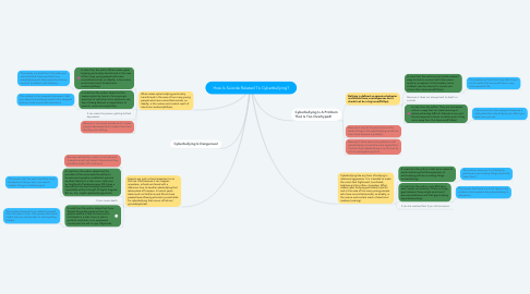 Mind Map: How Is Suicide Related To Cyberbullying?