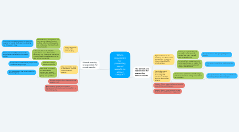 Mind Map: Who's responsible for  preventing sexual assaults on school campus?