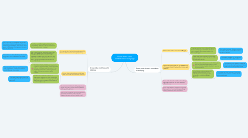 Mind Map: Does dress code contribute to bullying?