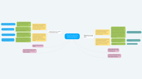 Mind Map: What is the relationship between bullying and mental health effects?