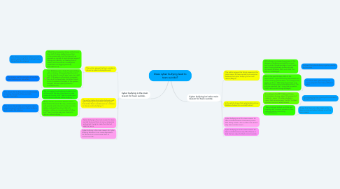 Mind Map: Does cyber bullying lead to teen suicide?
