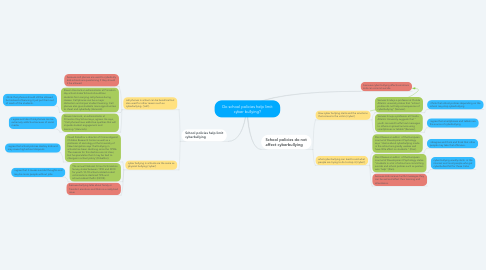 Mind Map: Do school policies help limit cyber bullying?