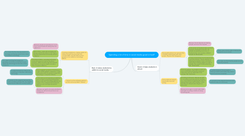 Mind Map: Spending a lot of time in social media good or bad?