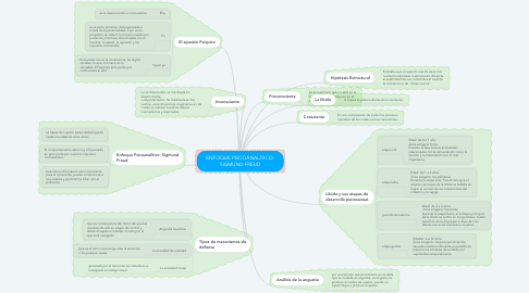Mind Map: ENFOQUE PSICOANALÍTICO: SIGMUND FREUD