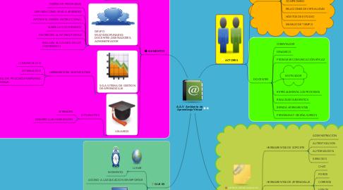 Mind Map: A.A.V  Ambiente de Aprendizaje Virtual