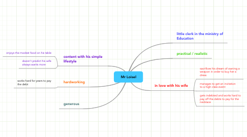 Mind Map: Mr Loisel