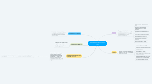 Mind Map: Procedimiento de Quiebra y atraso