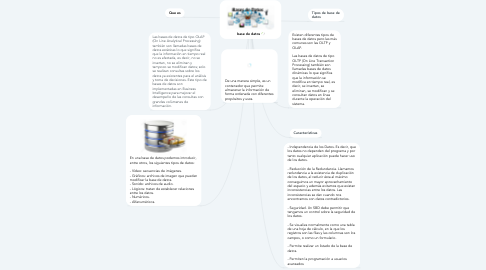 Mind Map: base de datos