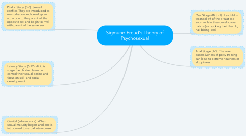 Mind Map: Sigmund Freud's Theory of Psychosexual