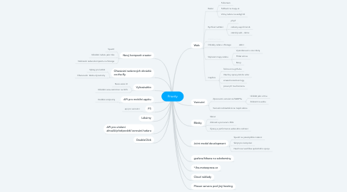 Mind Map: Priority