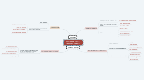 Mind Map: DISCUSSION TOPICS, DEBATES & ROLEPLAY