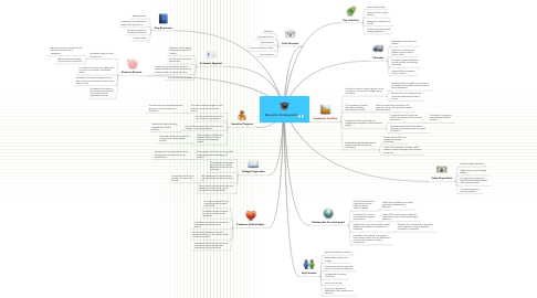 Mind Map: Education Endowment
