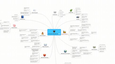 Mind Map: Education Endowment