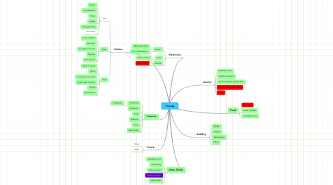 Mind Map: Prevelly