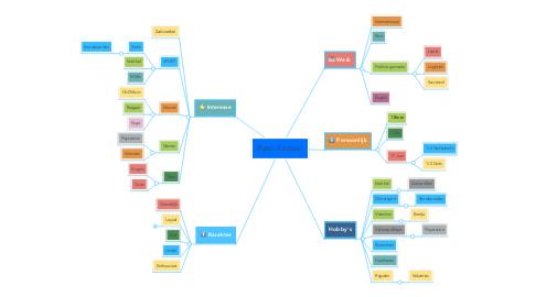 Mind Map: Ryan Kirstein