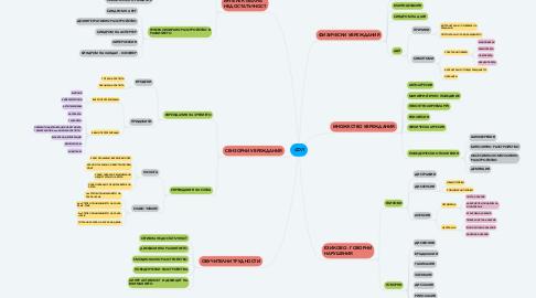 Mind Map: СОП