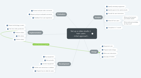 Mind Map: Set up a video studio + train users - initial approach -