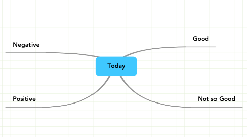 Mind Map: Today