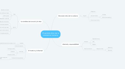 Mind Map: El sentido ético de la existencia humana