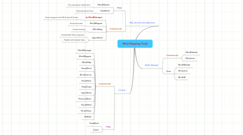 Mind Mapping Tools Example MindMeister - Mapping tools