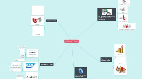 Mind Map: Paquetes Administrativos
