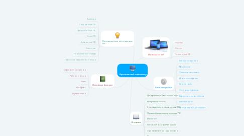 Mind Map: Персональный компьютер