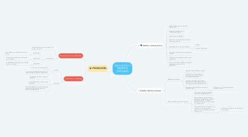 Mind Map: EDUCACIÓN Y MUNDOS VIRTUALES