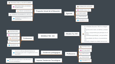 Mind Map: MODELO TEC  XXI