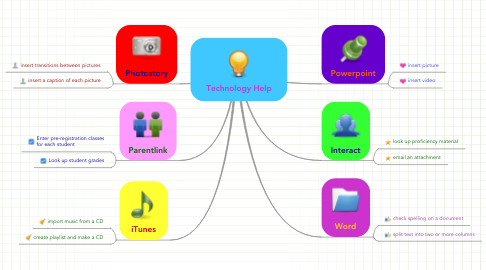 Mind Map: Technology Help