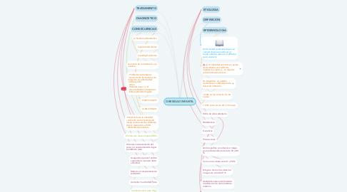 Mind Map: OBESIDAD INFANTIL