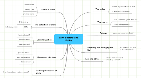 Mind Map: Law, Society and Ethics
