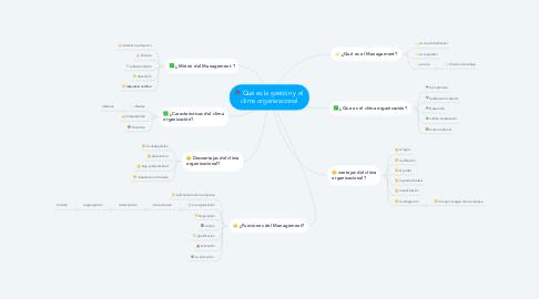 Mind Map: Qué es la gestión y el  clima organizacional