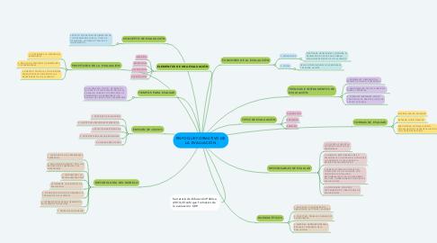 Mind Map: ENFOQUE FORMATIVO DE LA EVALUACIÓN