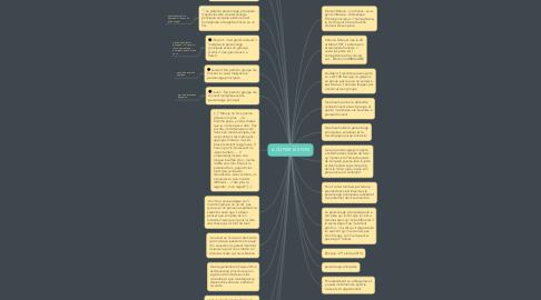 Mind Map: A COPIER 100 FOIS