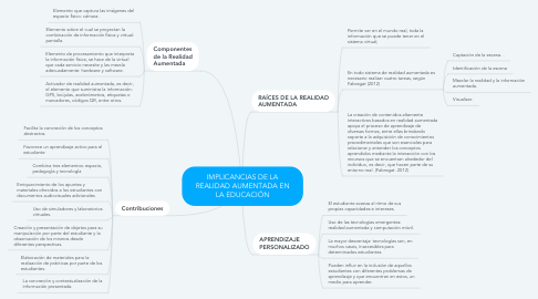 Mind Map: IMPLICANCIAS DE LA REALIDAD AUMENTADA EN LA EDUCACIÓN