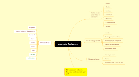 Mind Map: Aesthetic Evaluation