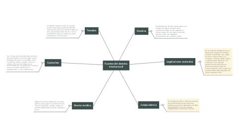 Mind Map: Fuentes del derecho internacional